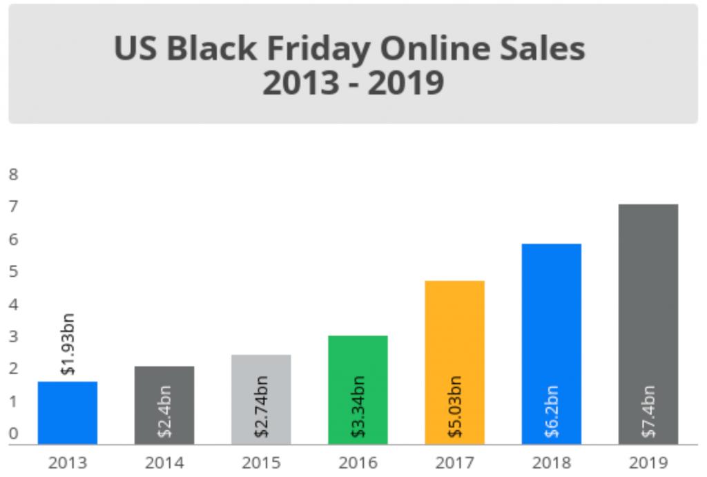 2013 - 2019 Black Friday の消費