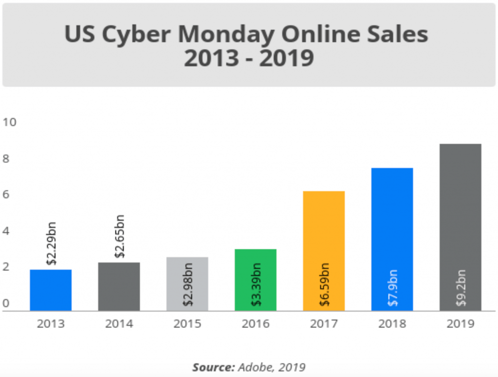 2013 - 2019 Cyber Monday の消費