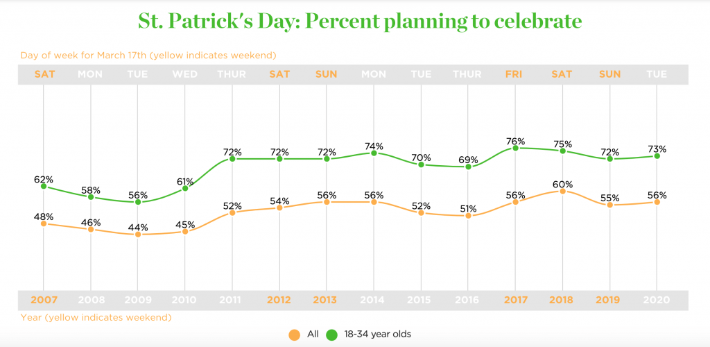 St. Patrick's Day Planning to Celebrate Graph